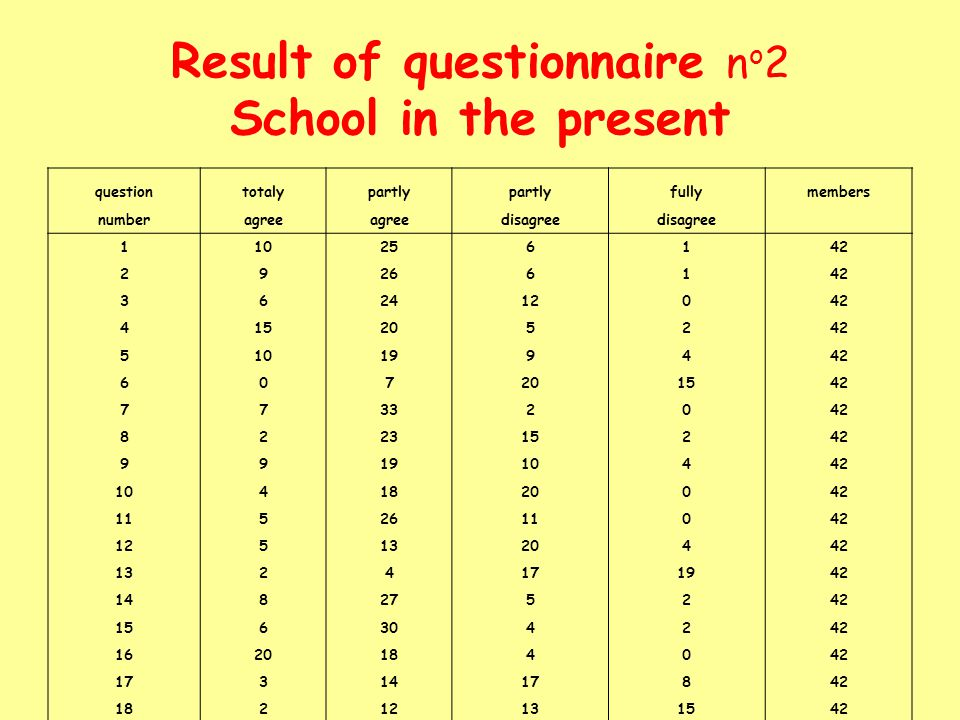 Result of questionnaire n o 2 School in the present questiontotalypartly fullymembers numberagree disagree 110256142 29266142 362412042 415205242 5101