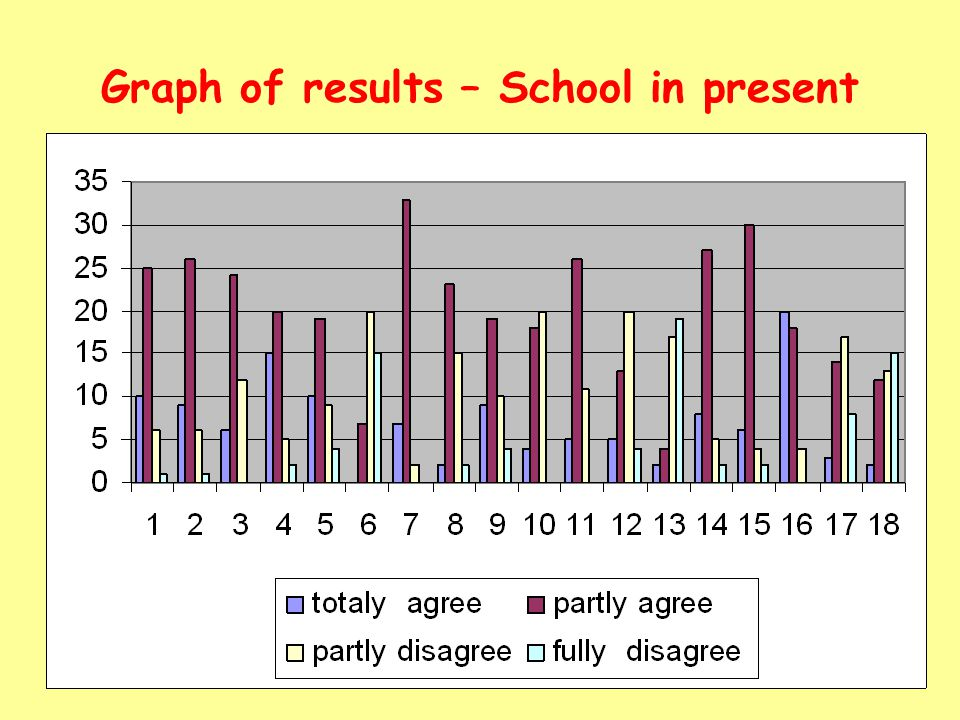 Graph of results – School in present