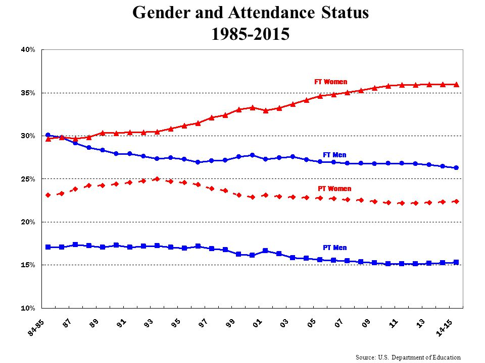 Graduate and Professional Enrollment, 1986-2016 by Attendance Status Source: U.S. Department of Education