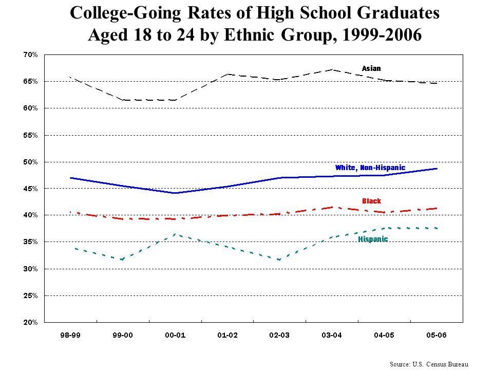 Source: U.S. Census Bureau High School Graduation Rates by Ethnic Group 1999-2006