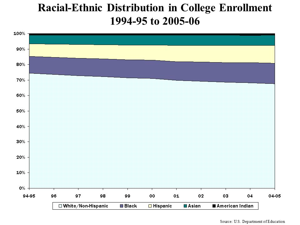 Growth in College Enrollment by Ethnic Group 1994-95 to 2005-06 Source: U.S. Department of Education
