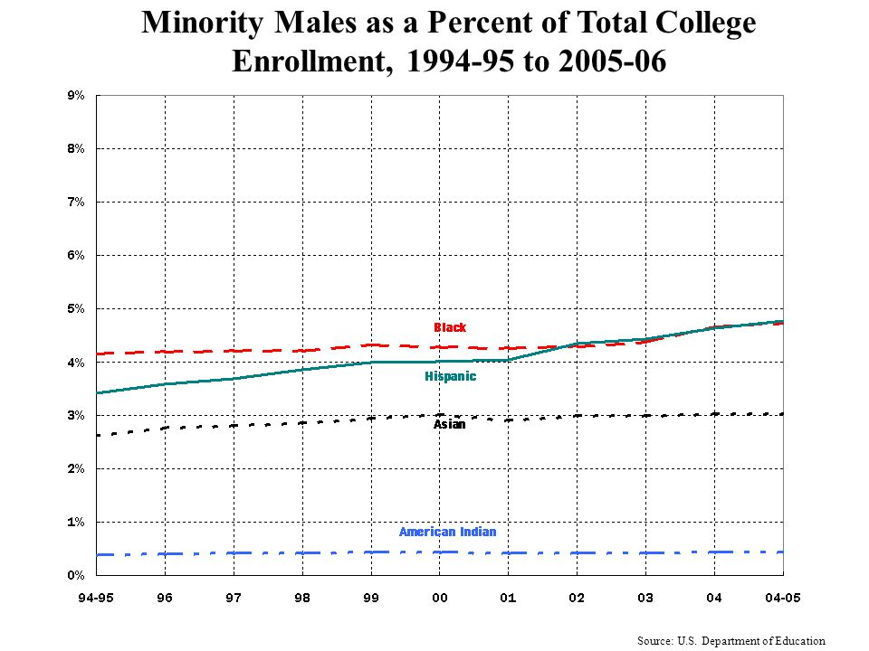 Racial-Ethnic Distribution in College Enrollment 1994-95 to 2005-06 Source: U.S. Department of Education