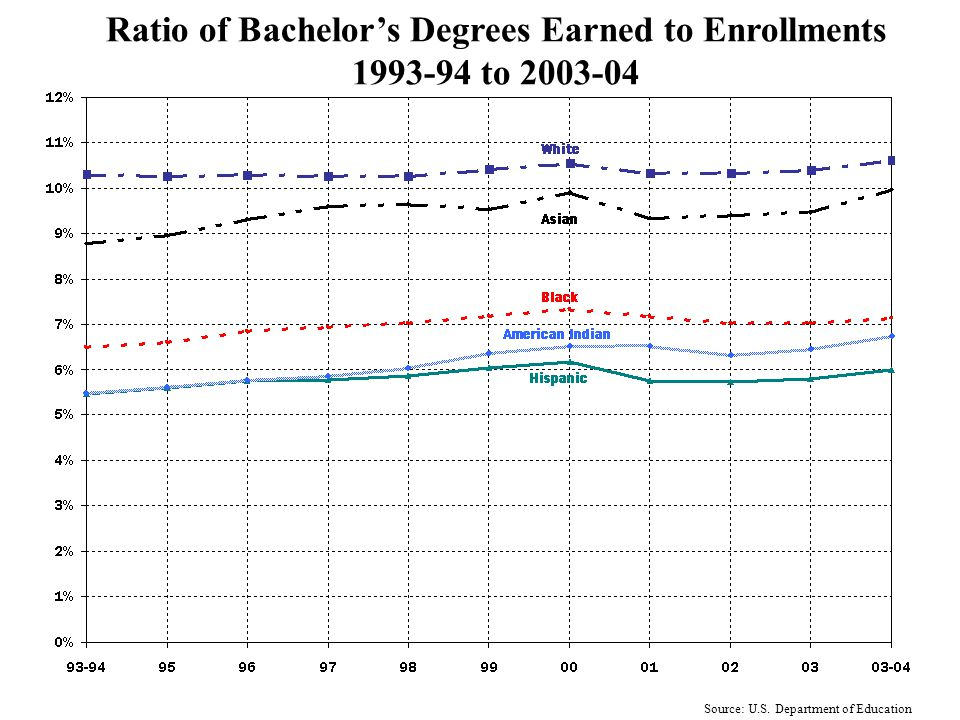 Minority Females as a Percent of Total College Enrollment, 1994-95 to 2005-06 Source: U.S. Department of Education