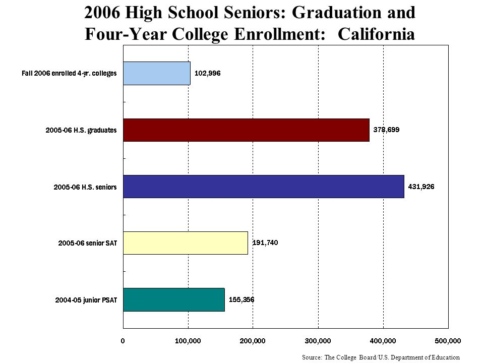 2006 High School Seniors: Graduation and Four- Year College Enrollment Selected States