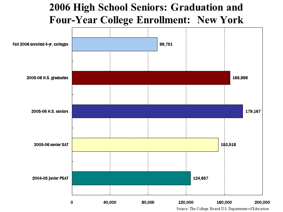 2006 High School Seniors: Graduation and Four-Year College Enrollment: Massachusetts Source: The College Board/U.S.