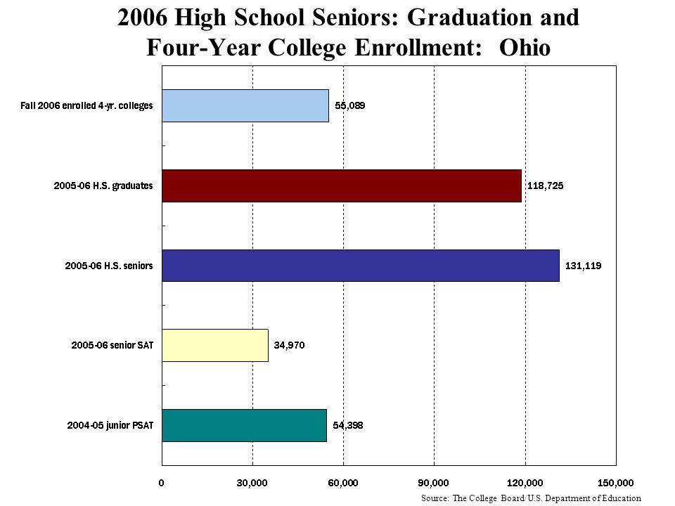 2006 High School Seniors: Graduation and Four-Year College Enrollment: New York Source: The College Board/U.S.