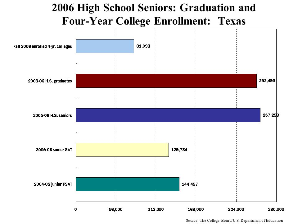 2006 High School Seniors: Graduation and Four-Year College Enrollment: Ohio Source: The College Board/U.S.