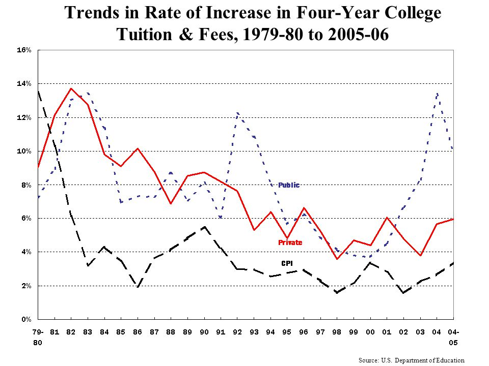 Trends in Rate of Increase in Total Four-Year College Costs, 1979-80 to 2005-06 Source: U.S.