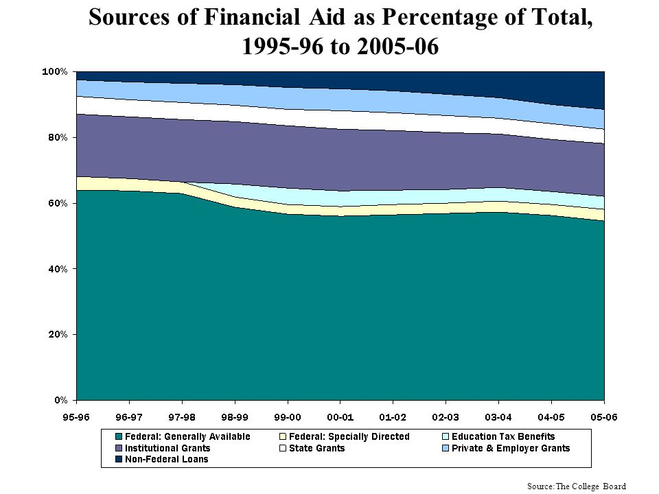 Types of Financial Aid as a Percentage of Total, 1995-96 to 2005-06 Source:The College Board
