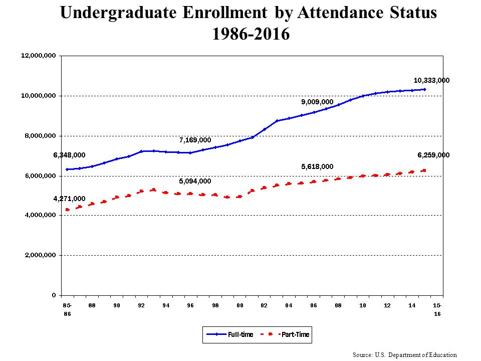 Source: U.S. Department of Education College Enrollment Profile, 1986-2016 by Age Bracket
