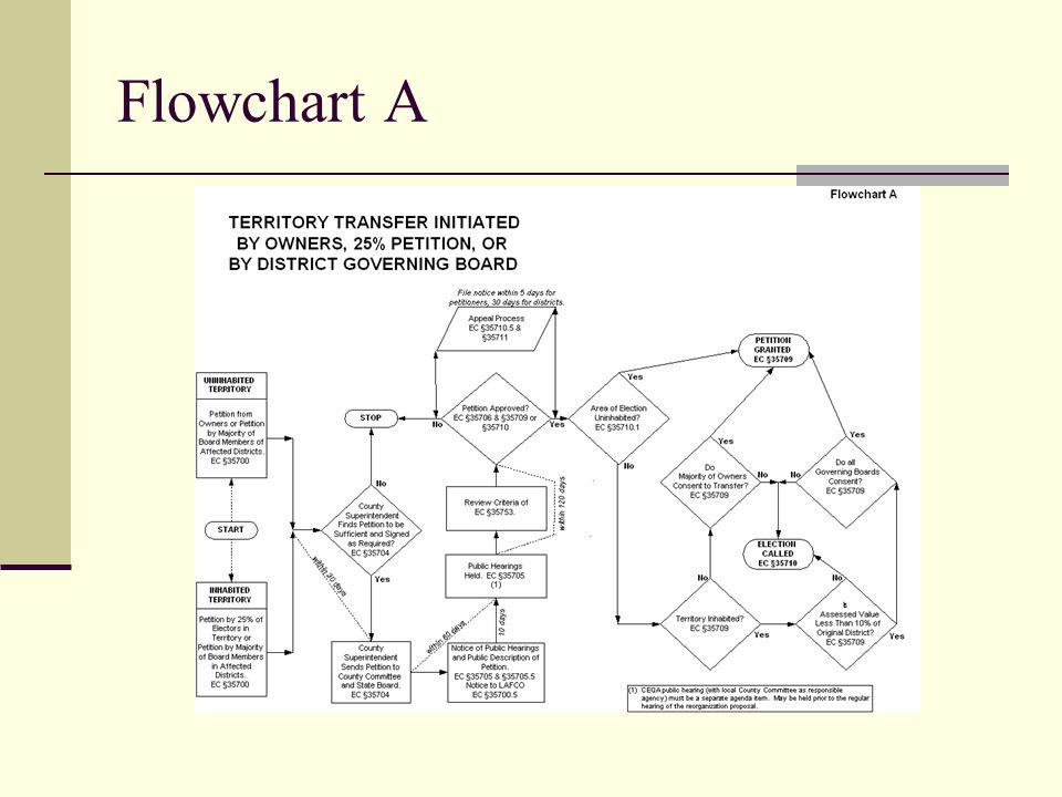 Flowchart A