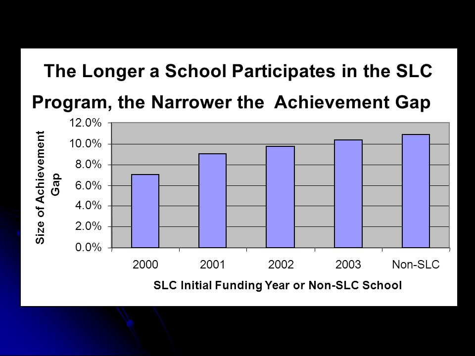 The Longer a School Participates in the SLC Program, the Narrower the Achievement Gap 0.0% 2.0% 4.0% 6.0% 8.0% 10.0% 12.0% 2000200120022003Non-SLC SLC Initial Funding Year or Non-SLC School Size of Achievement Gap