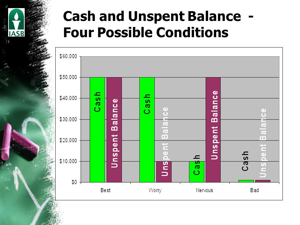 Cash and Unspent Balance - Four Possible Conditions