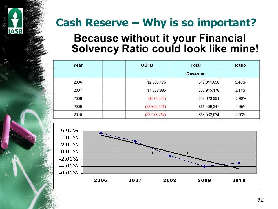 92 Cash Reserve – Why is so important.
