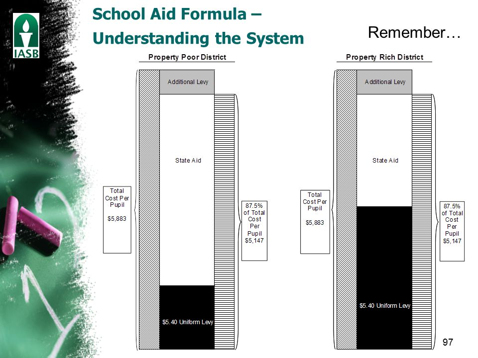 97 School Aid Formula – Understanding the System Remember…