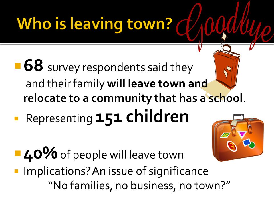  68 survey respondents said they and their family will leave town and relocate to a community that has a school.  Representing 151 children  40% of