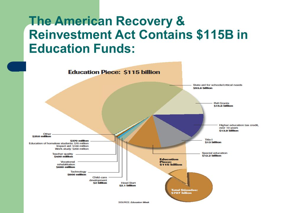 The American Recovery & Reinvestment Act Contains $115B in Education Funds: