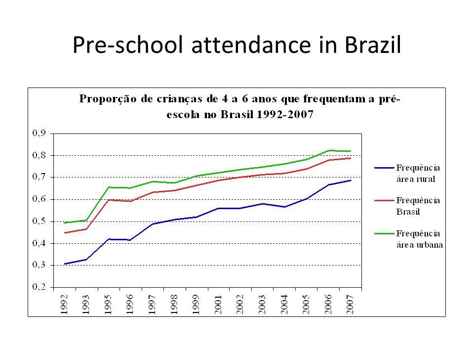 Pre-school attendance in Brazil
