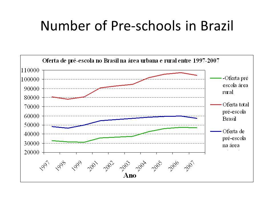 Number of Pre-schools in Brazil