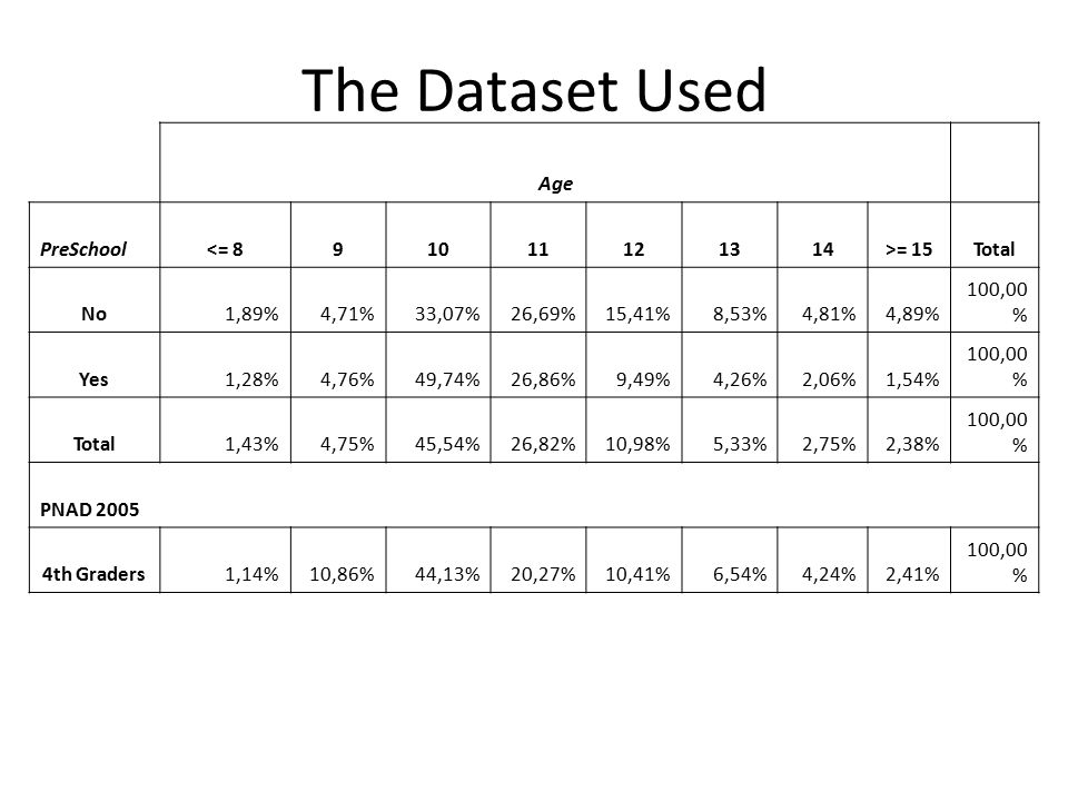 The Dataset Used Age PreSchool<= 891011121314>= 15Total No1,89%4,71%33,07%26,69%15,41%8,53%4,81%4,89% 100,00 % Yes1,28%4,76%49,74%26,86%9,49%4,26%2,06%1,54% 100,00 % Total1,43%4,75%45,54%26,82%10,98%5,33%2,75%2,38% 100,00 % PNAD 2005 4th Graders1,14%10,86%44,13%20,27%10,41%6,54%4,24%2,41% 100,00 %