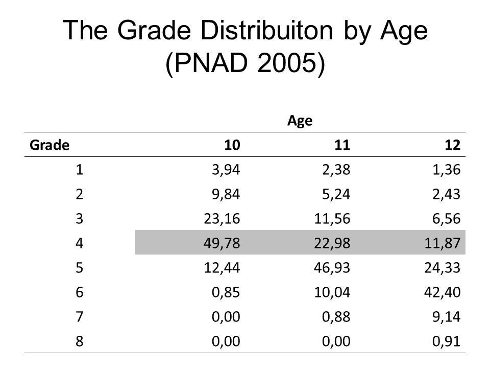 The Grade Distribuiton by Age (PNAD 2005) Age Grade101112 13,942,381,36 29,845,242,43 323,1611,566,56 449,7822,9811,87 512,4446,9324,33 60,8510,0442,40 70,000,889,14 80,00 0,91