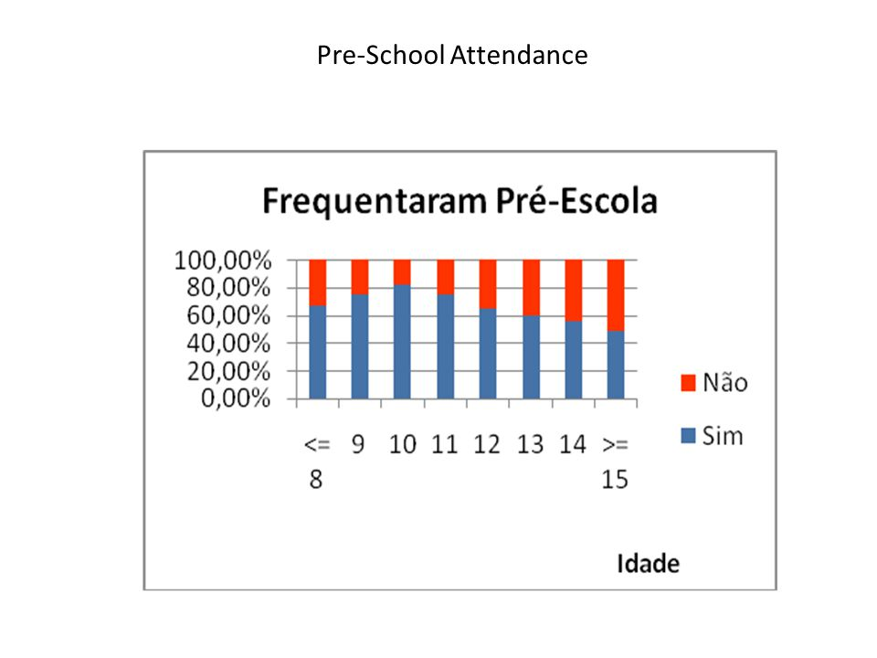 Pre-School Attendance