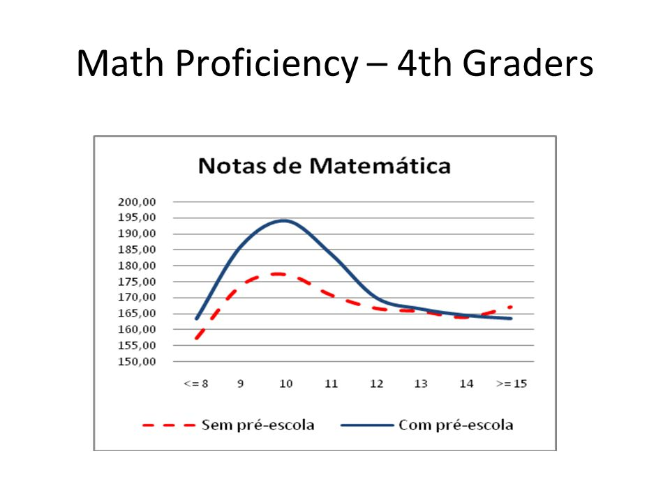 Math Proficiency – 4th Graders