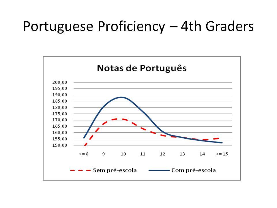 Portuguese Proficiency – 4th Graders