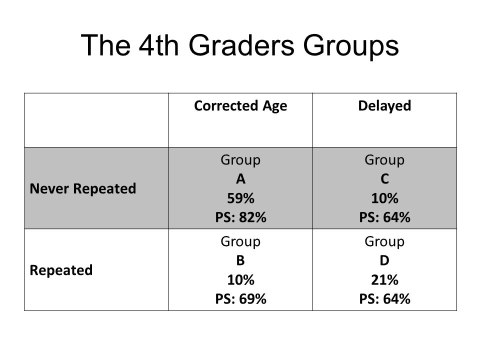 The 4th Graders Groups Corrected AgeDelayed Never Repeated Group A 59% PS: 82% Group C 10% PS: 64% Repeated Group B 10% PS: 69% Group D 21% PS: 64%