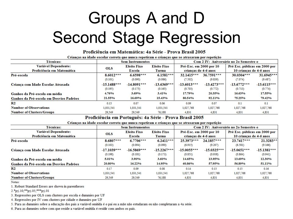Groups A and D Second Stage Regression