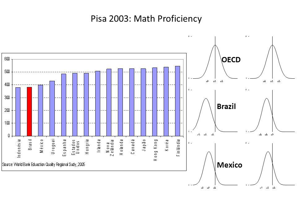 367500625 0.5 366500623 0.5 212334464 0.5 288396507 0.5 281387496 0.5 311422535 0.5 OECD Brazil Mexico Pisa 2003: Math Proficiency