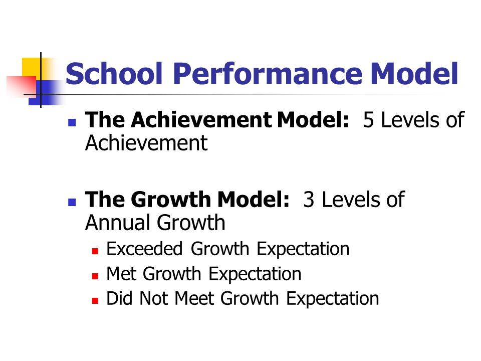 School Performance Model The Achievement Model: 5 Levels of Achievement The Growth Model: 3 Levels of Annual Growth Exceeded Growth Expectation Met Gr