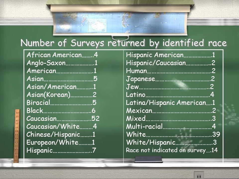 Number of Surveys returned by identified race African American……..4 Anglo-Saxon……………….1 American…………………….1 Asian……………………………5 Asian/American………..1 Asian(Korean)……………2 Biracial……………………….5 Black…………………………..6 Caucasian…………………..52 Caucasian/White………4 Chinese/Hispanic……..1 Europeon/White………1 Hispanic……………………..7 Hispanic American……………….1 Hispanic/Caucasian……………..2 Human…………………………………….2 Japanese……………………………….2 Jew………………………………………..2 Latino…………………………………….4 Latina/Hispanic American….1 Mexican………………………………….2 Mixed……………………………………..3 Multi-racial……………………………4 White……………………………………..39 White/Hispanic…………………….3 Race not indicated on survey….14