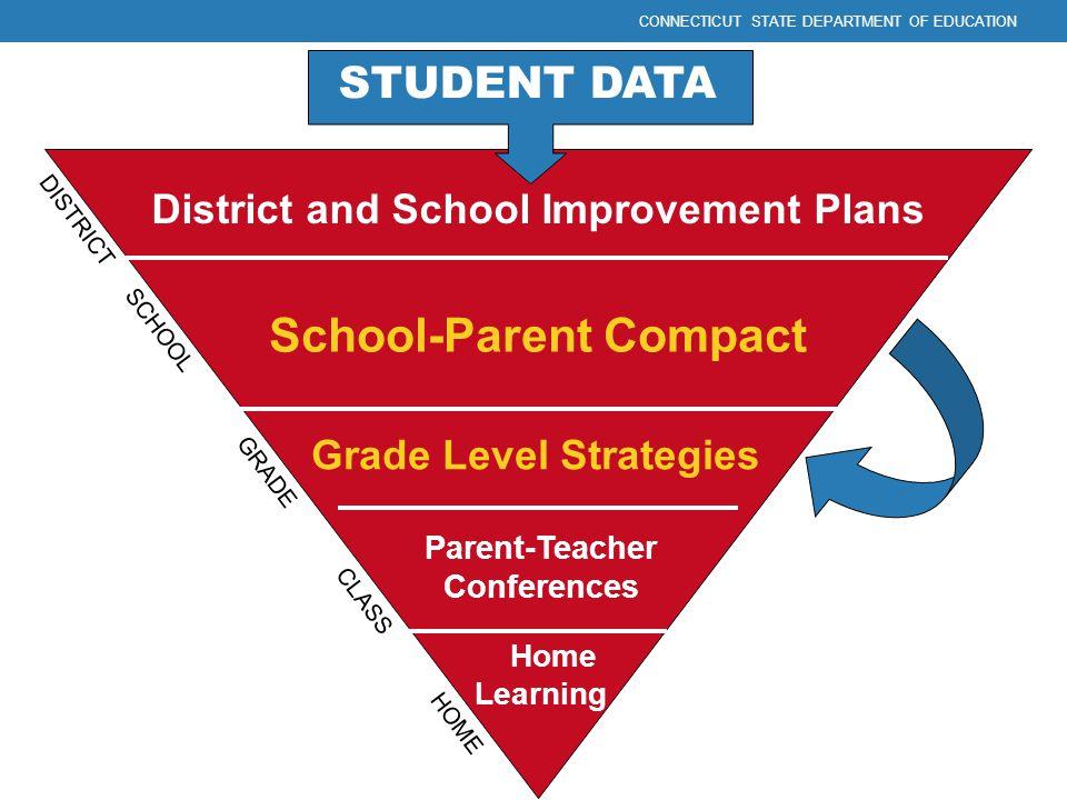 District and School Improvement Plans School-Parent Compact Grade Level Strategies Parent-Teacher Conferences Home Learning DISTRICT SCHOOL GRADE CLAS