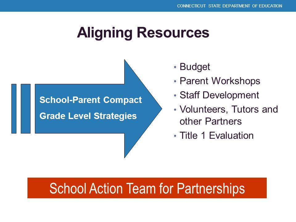 Aligning Resources Budget Parent Workshops Staff Development Volunteers, Tutors and other Partners Title 1 Evaluation School-Parent Compact Grade Leve
