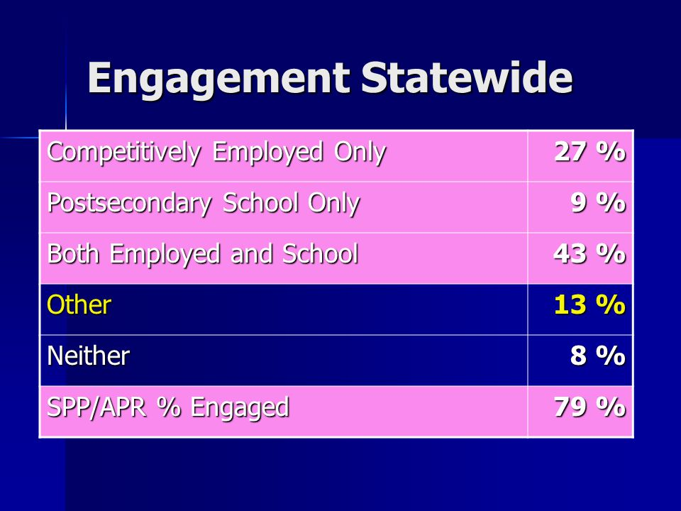 Engagement Statewide Competitively Employed Only 27 % Postsecondary School Only 9 % Both Employed and School 43 % Other 13 % Neither 8 % SPP/APR % Engaged 79 %