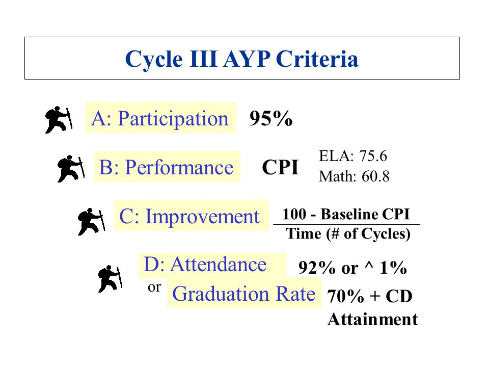 Two Ways to Make AYP: (A+B+D) Participation + Performance (A+C+D) Participation + Improvement or + Attendance or Graduation Rate