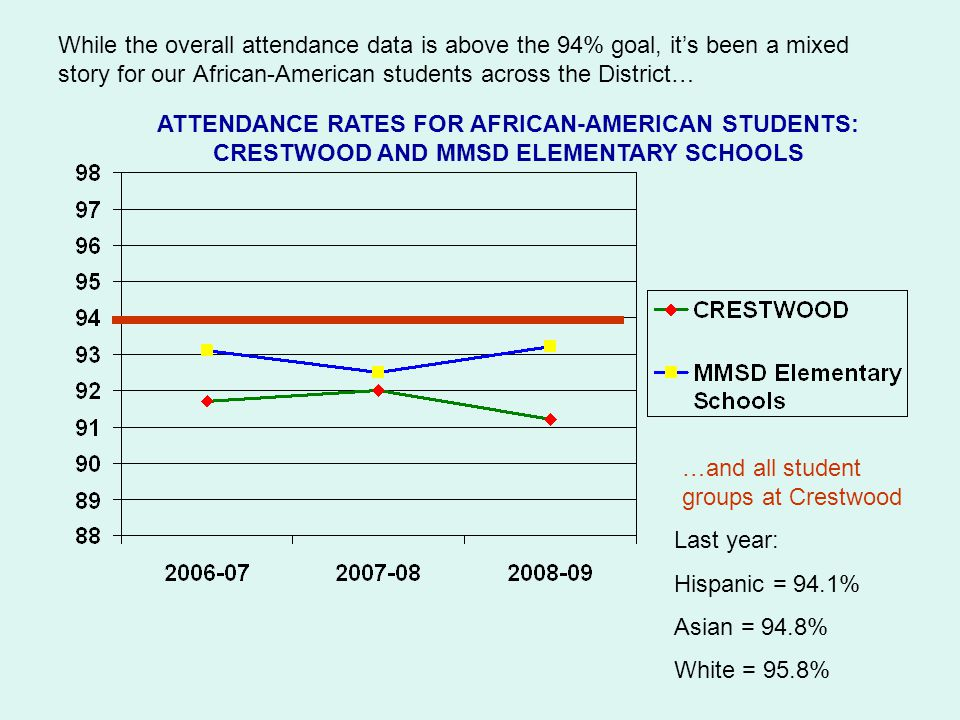While the overall attendance data is above the 94% goal, it's been a mixed story for our African-American students across the District… ATTENDANCE RATES FOR AFRICAN-AMERICAN STUDENTS: CRESTWOOD AND MMSD ELEMENTARY SCHOOLS …and all student groups at Crestwood Last year: Hispanic = 94.1% Asian = 94.8% White = 95.8%