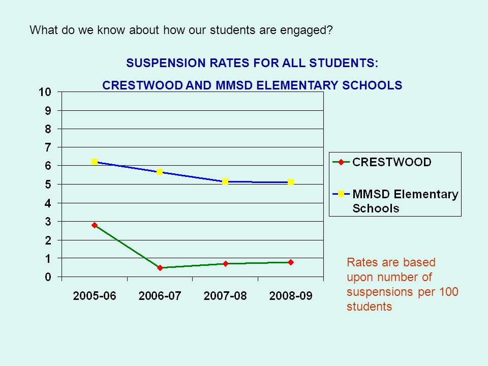 What do we know about how our students are engaged.