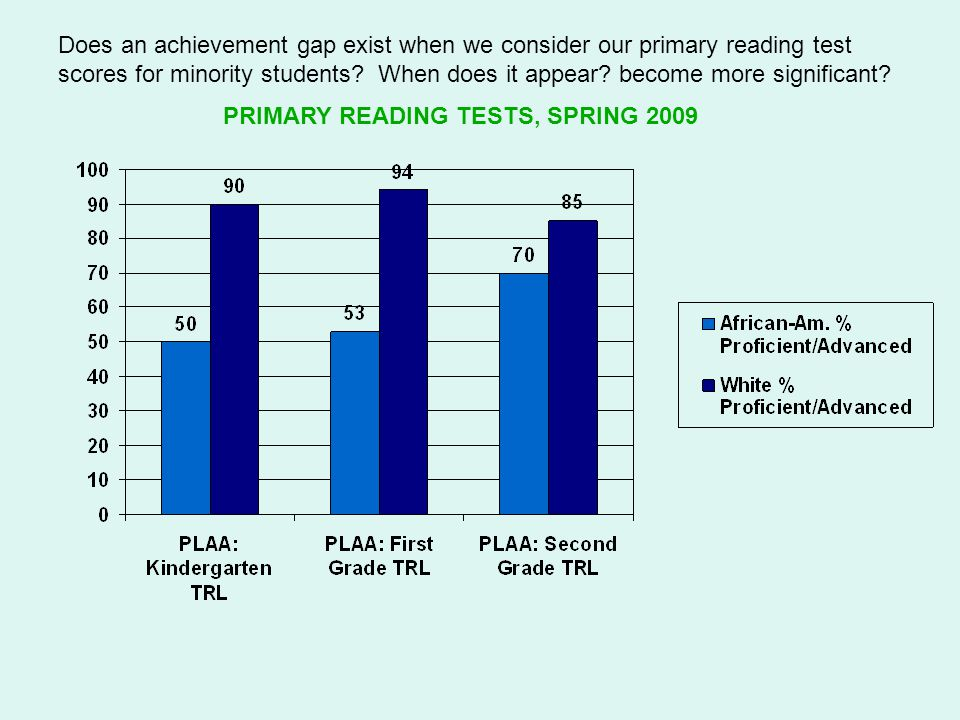 Does an achievement gap exist when we consider our primary reading test scores for minority students.