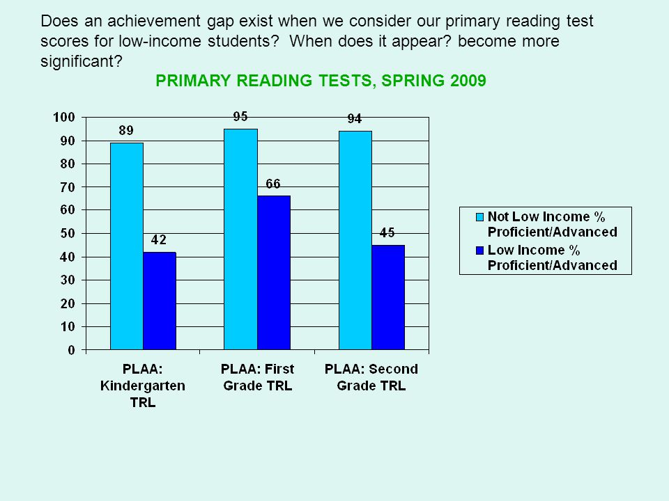Does an achievement gap exist when we consider our primary reading test scores for low-income students.
