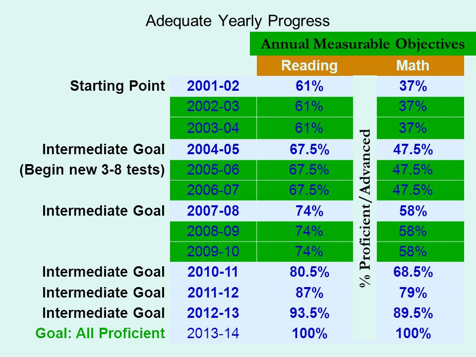 Adequate Yearly Progress ReadingMath Starting Point2001-0261%37% 2002-0361%37% 2003-0461%37% Intermediate Goal2004-0567.5%47.5% (Begin new 3-8 tests)2005-0667.5%47.5% 2006-0767.5%47.5% Intermediate Goal2007-0874%58% 2008-0974%58% 2009-1074%58% Intermediate Goal2010-1180.5%68.5% Intermediate Goal2011-1287%79% Intermediate Goal2012-1393.5%89.5% Goal: All Proficient2013-14100% Annual Measurable Objectives % Proficient/Advanced