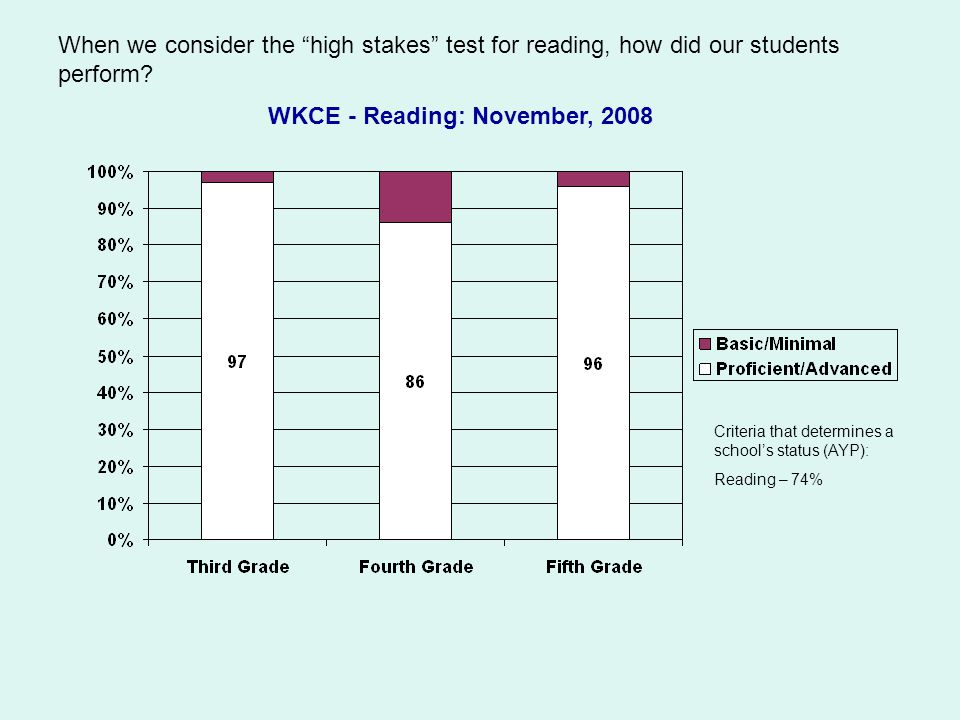 When we consider the high stakes test for reading, how did our students perform.