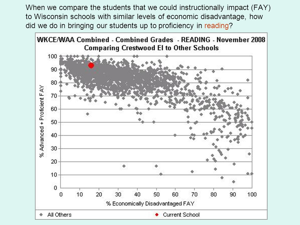 When we compare the students that we could instructionally impact (FAY) to Wisconsin schools with similar levels of economic disadvantage, how did we do in bringing our students up to proficiency in reading?