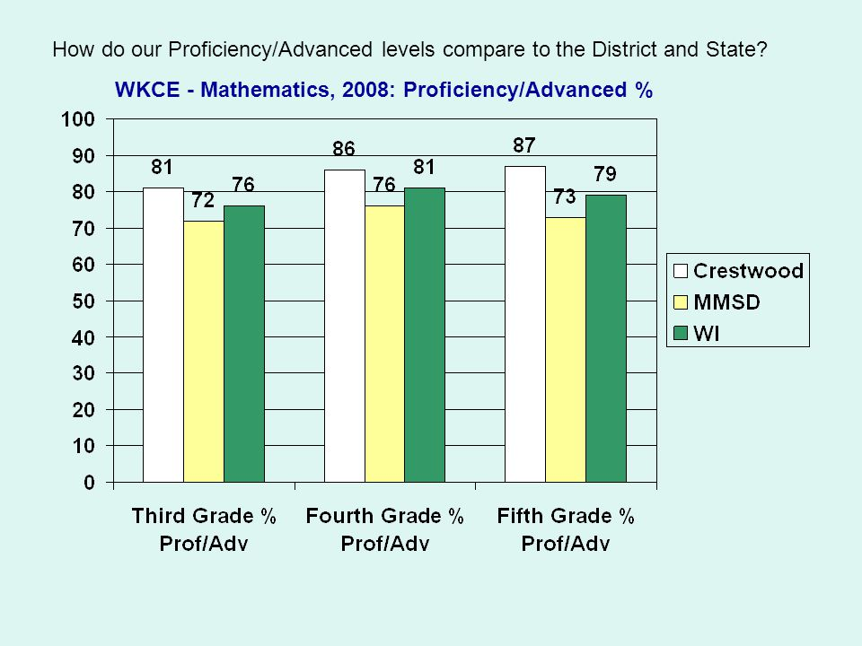 How do our Proficiency/Advanced levels compare to the District and State.