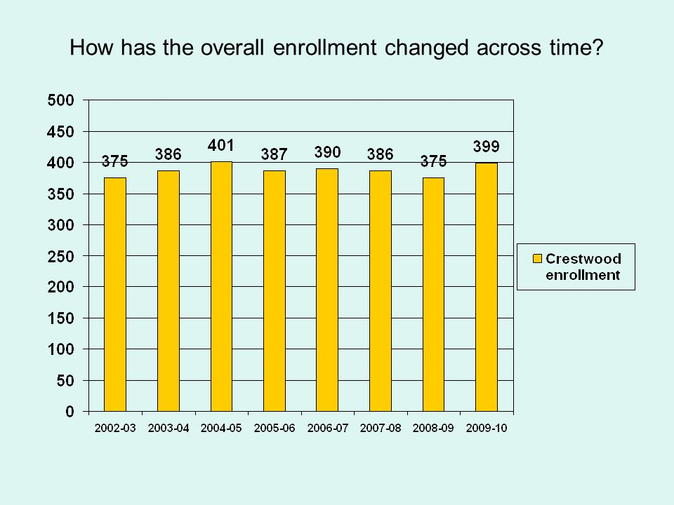 How has the overall enrollment changed across time?