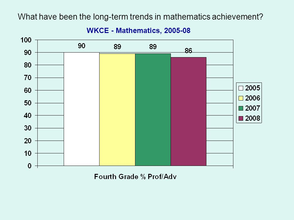 What have been the long-term trends in mathematics achievement? WKCE - Mathematics, 2005-08