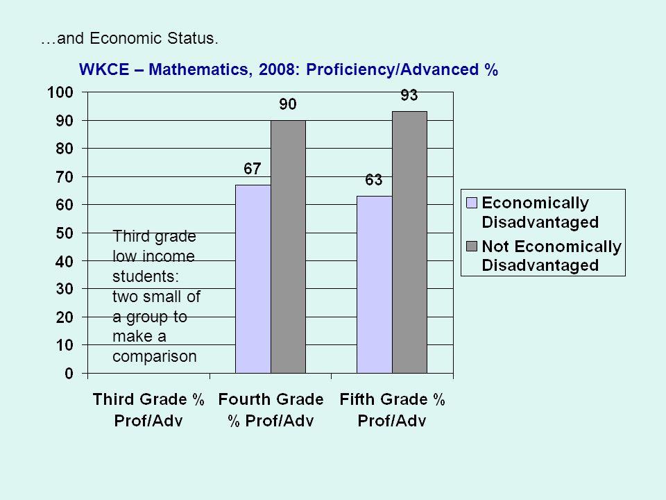 …and Economic Status.