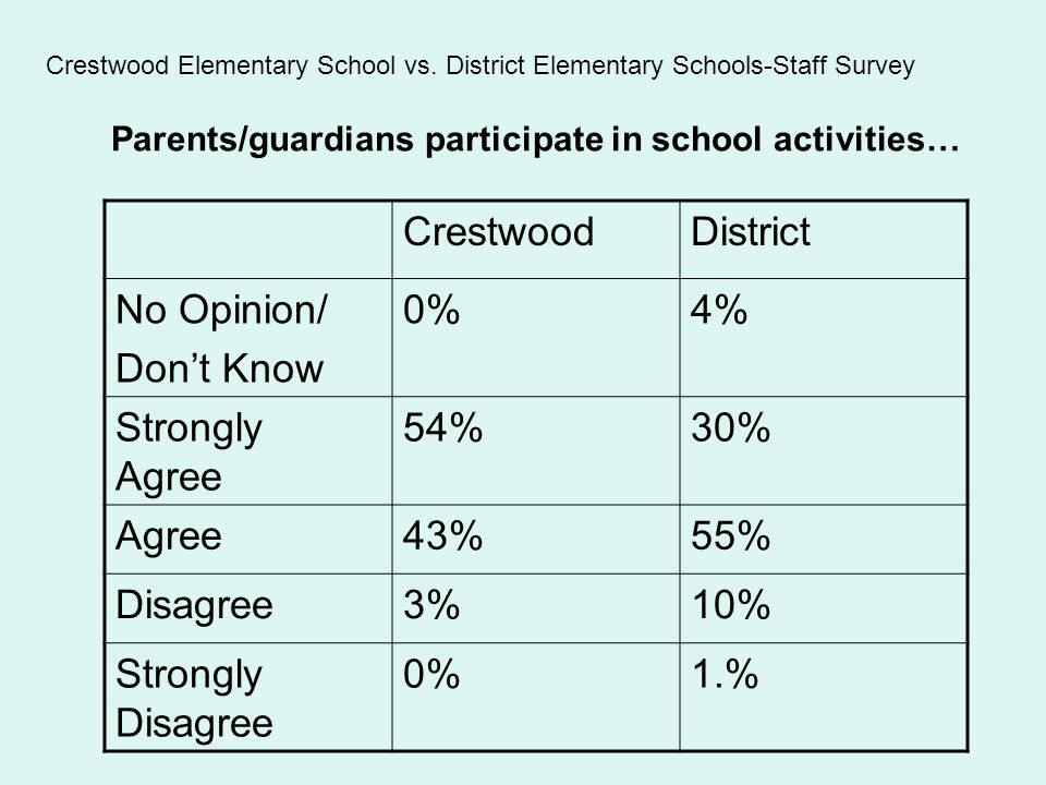 Parents/guardians participate in school activities… CrestwoodDistrict No Opinion/ Don't Know 0%4% Strongly Agree 54%30% Agree43%55% Disagree3%10% Strongly Disagree 0%1.% Crestwood Elementary School vs.