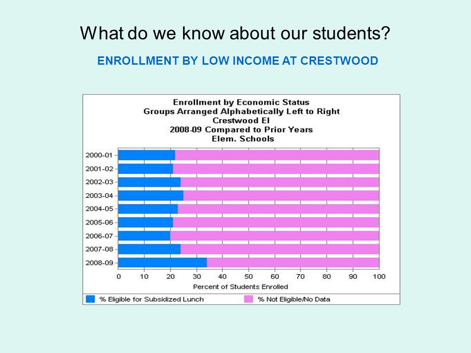 What do we know about our students ENROLLMENT BY LOW INCOME AT CRESTWOOD